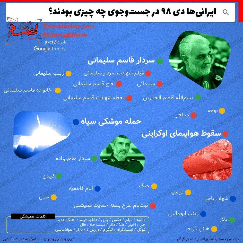 سرچ ایرانی ها در دی ماه