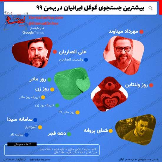 جستجوی گوگل ایرانیان