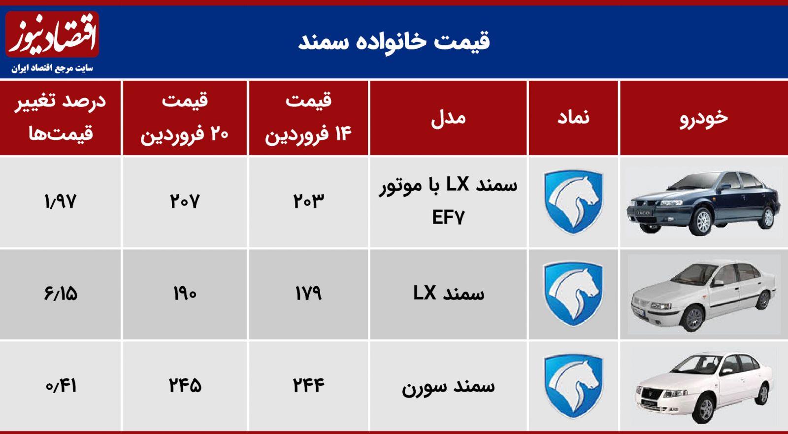 جدول قیمت ماشین
