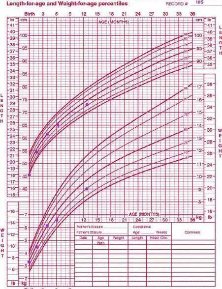 نمودار قد و وزن